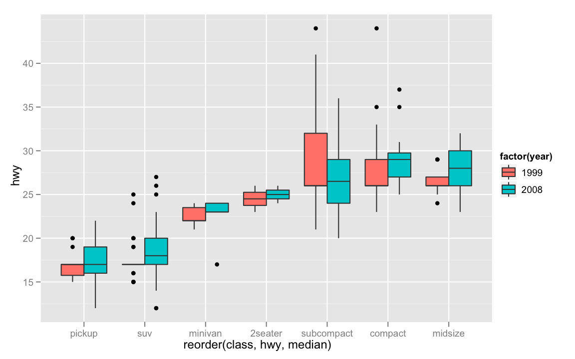 Ggplot Boxplot With Variable Width The R Graph Gallery