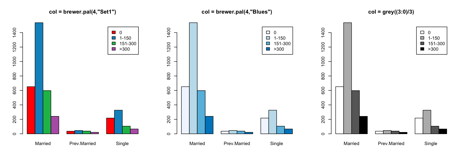 how to add a legend to a barplot in r